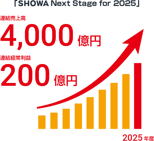 「SHOWA Next Stage for 2025」連結売上高 4,000億円、連結経常利益 200億円(2025年度)